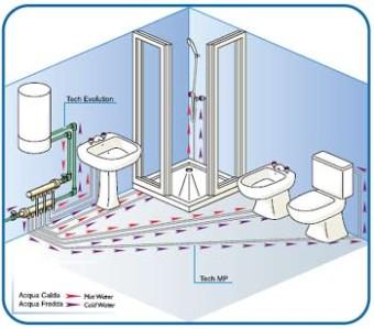 Impianti idro-sanitari